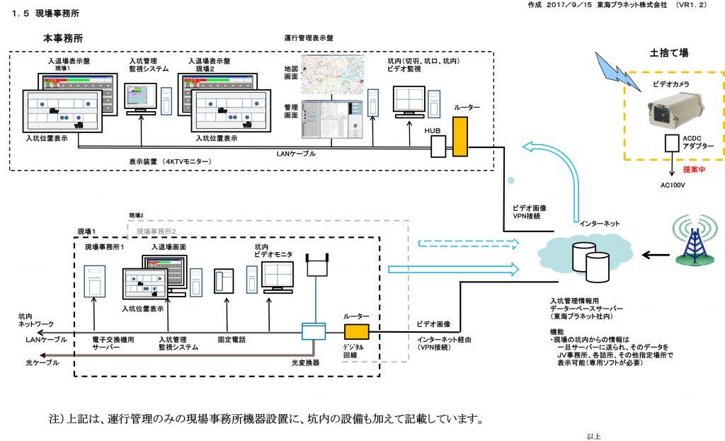 運行管理システム概要4